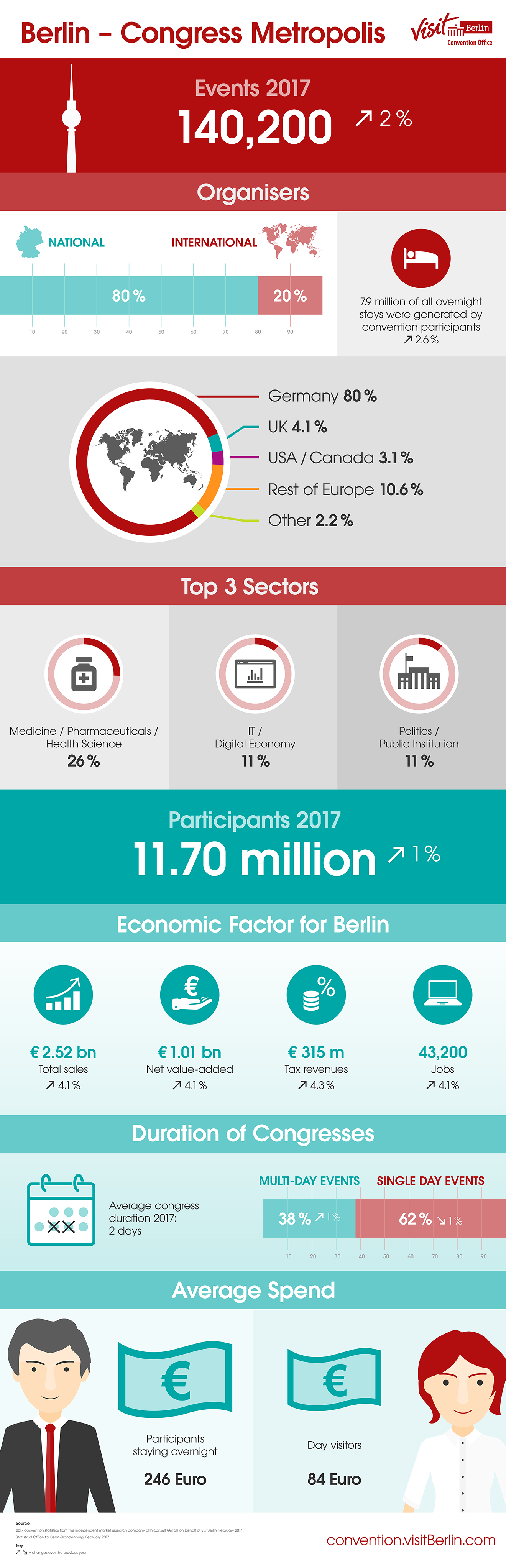 Congress Statistics 2017 Berlin Convention Office