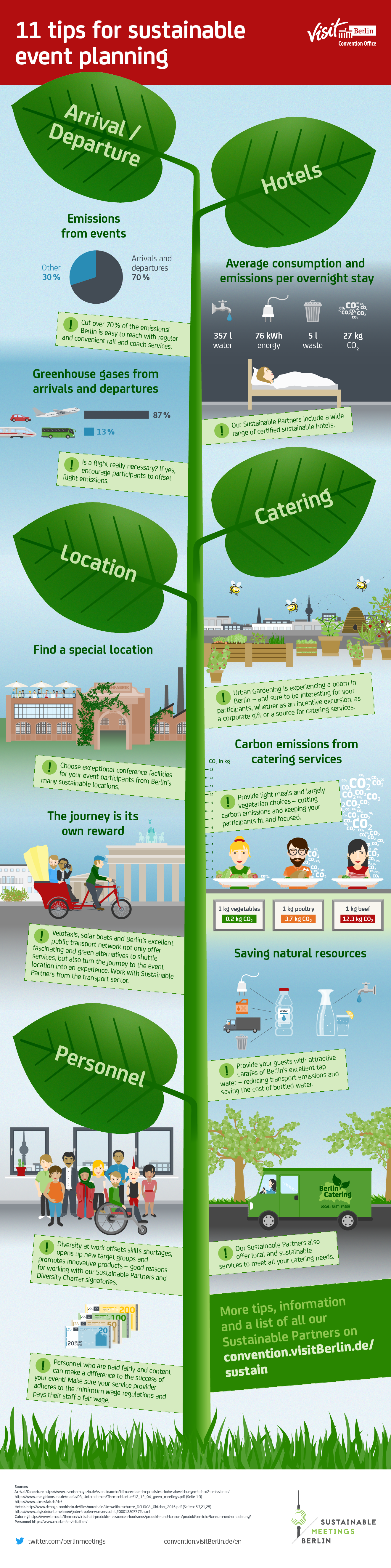 Infographics for sustainable event planning in Berlin