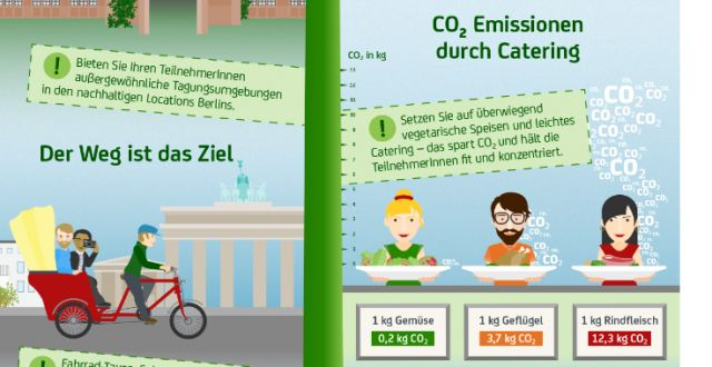 Infografik Sustainable Meetings Berlin mit Highlight auf CO2 Emissionen durch Catering